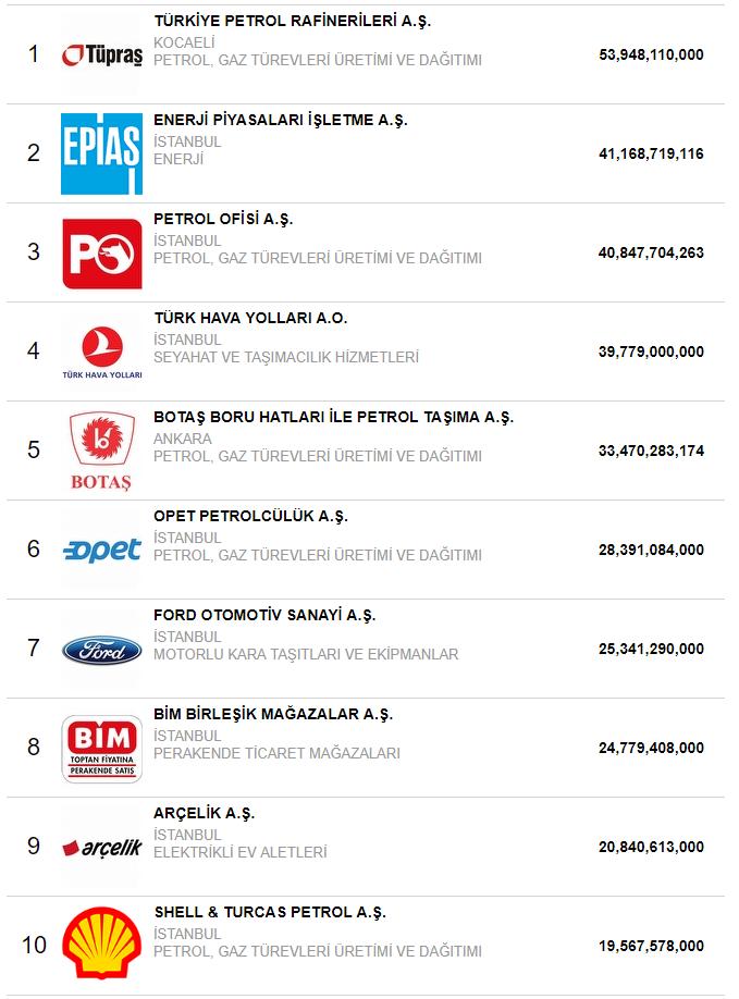 Türkiye'nin En  Büyük 10 Şirketi 1