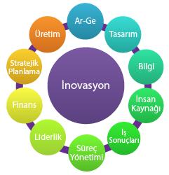 inovasyon nedir çeşitleri nelerdir