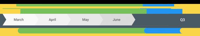 Android 10'un gelişim zaman çizelgesi
