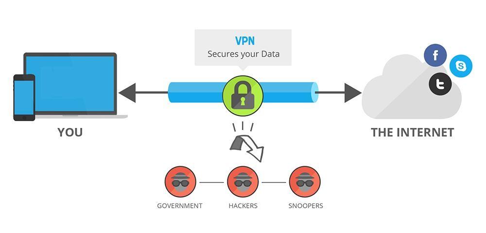 Vpn ve Proxy arasındaki fark? VPN, Proxy nedir ? Ne işe yarar 3