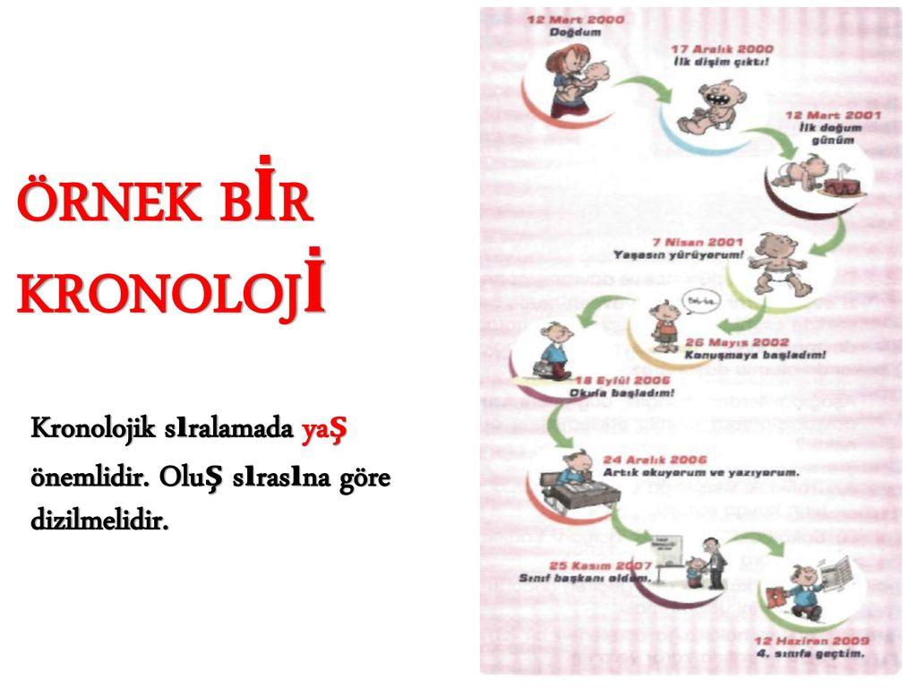 Kronolojik örnek