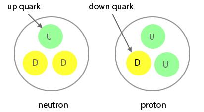 Kuark - Quark