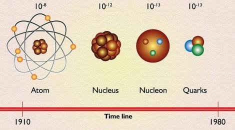 quark-nedir