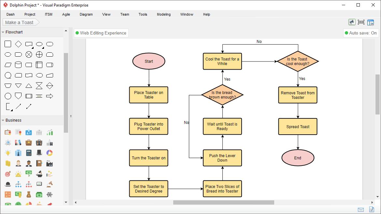 Akış şeması örnekleri: İş akış şeması örneği ve sembolleri 1