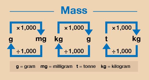 Kilogram , gram ve ton hesaplaması