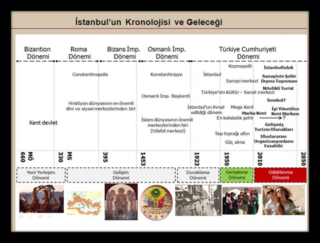 istanbul'un kronolojik sıralaması